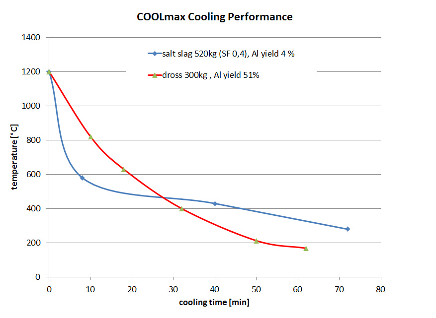 COOLmax - Cooling Performance